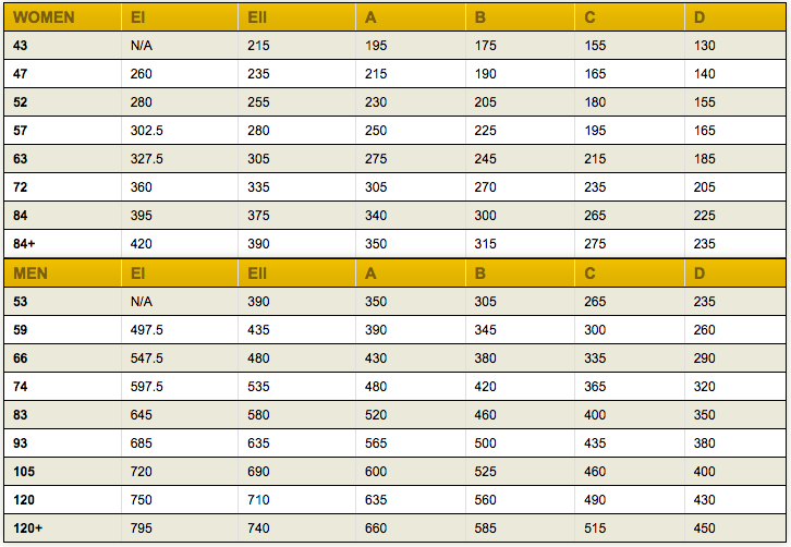 Powerlifting Australia 2017 Grading Chart
